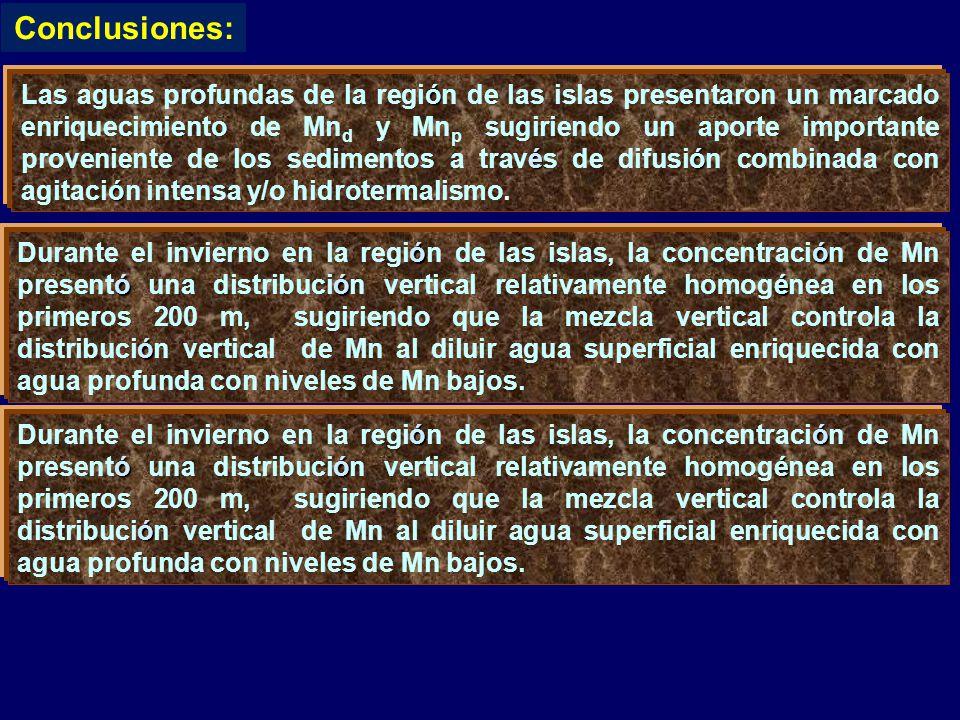 ó éó ó Las aguas profundas de la región de las islas presentaron un marcado enriquecimiento de Mn d y Mn p sugiriendo un aporte importante proveniente de los sedimentos a través de difusión combinada con agitación intensa y/o hidrotermalismo.
