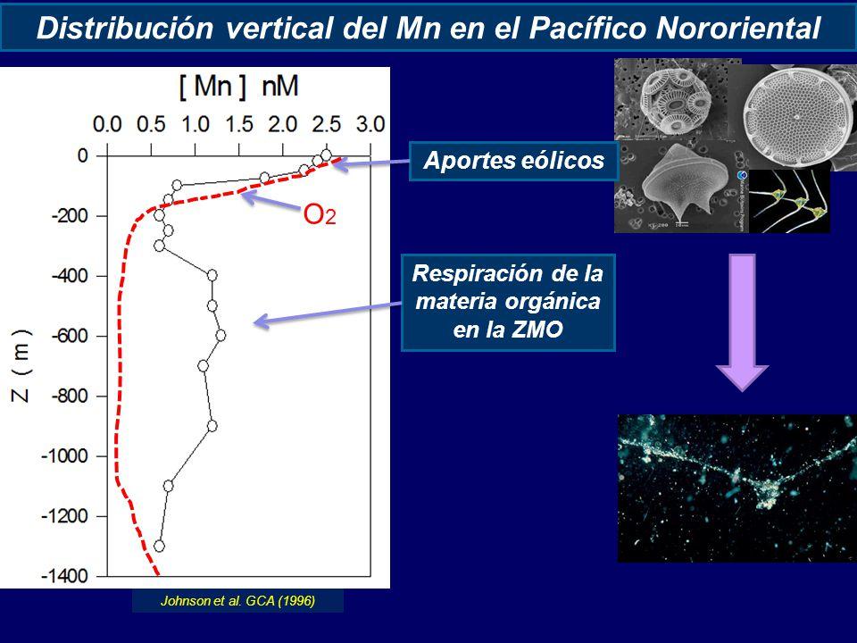 Distribución vertical del Mn en el Pacífico Nororiental Aportes eólicos Respiración de la materia orgánica en la ZMO Johnson et al.
