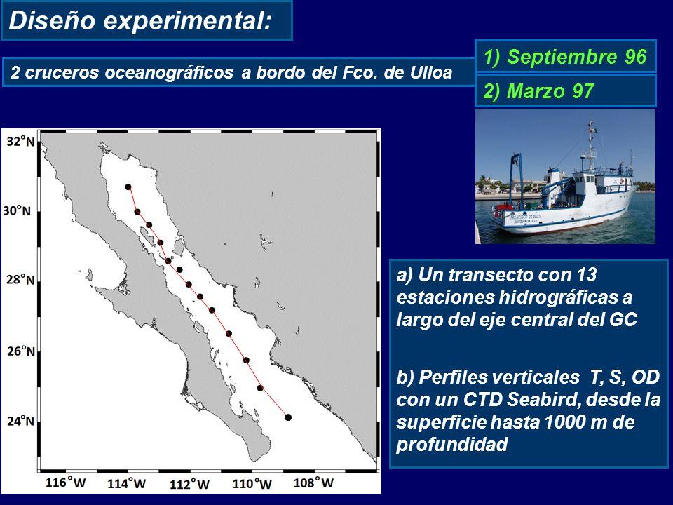 Diseño experimental: 1) Septiembre 96 a) Un transecto con 13 estaciones hidrográficas a largo del eje central del GC b) Perfiles verticales T, S, OD con un CTD Seabird, desde la superficie hasta 1000 m de profundidad 2) Marzo 97 2 cruceros oceanográficos a bordo del Fco.