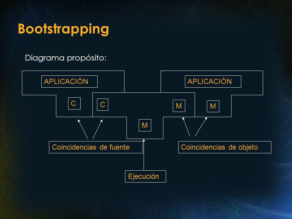 Bootstrapping Diagrama propósito: C M M C M APLICACIÓN Coincidencias de fuenteCoincidencias de objeto Ejecución APLICACIÓN