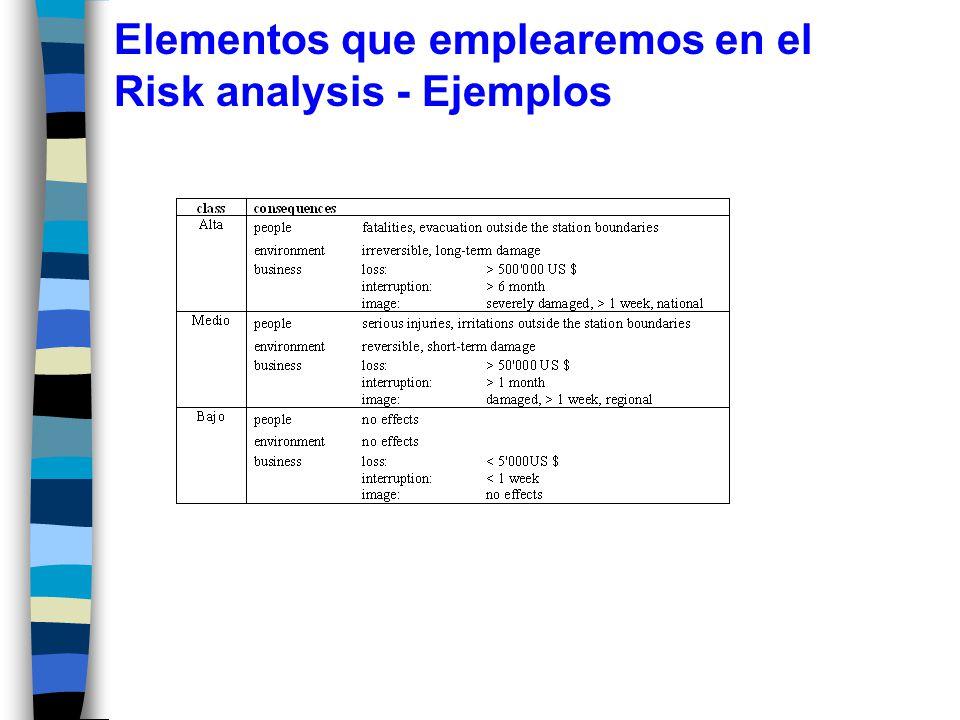 Elementos que emplearemos en el Risk analysis - Ejemplos
