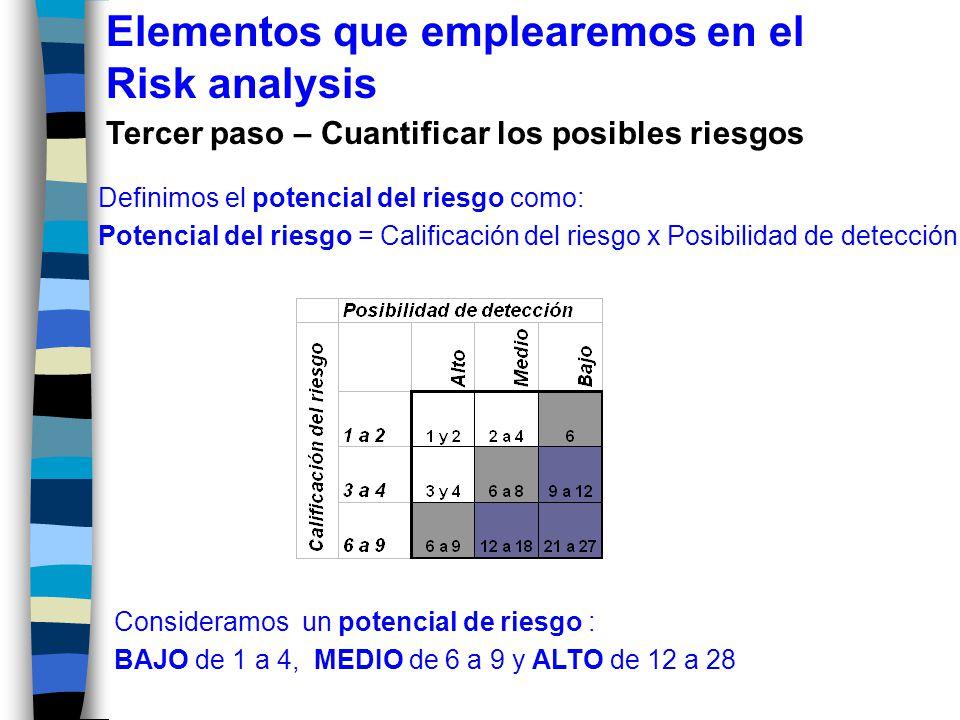 Definimos el potencial del riesgo como: Potencial del riesgo = Calificación del riesgo x Posibilidad de detección.