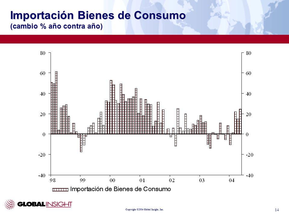 Copyright ©2004 Global Insight, Inc. 14 Importación Bienes de Consumo (cambio % año contra año)
