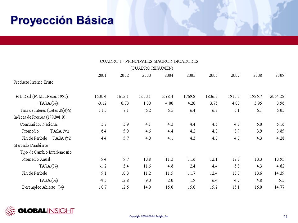 Copyright ©2004 Global Insight, Inc. 21 Proyección Básica