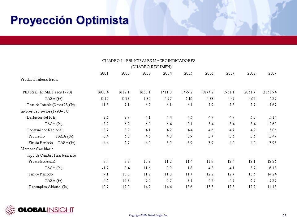 Copyright ©2004 Global Insight, Inc. 23 Proyección Optimista