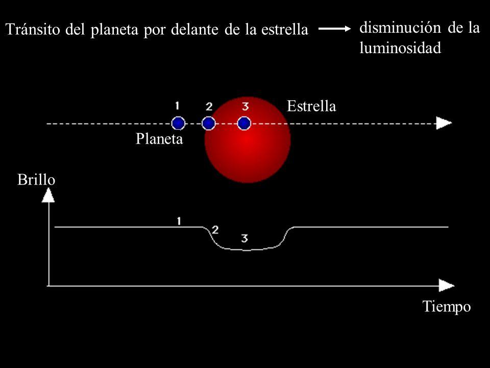 Estrella Planeta Brillo Tiempo Tránsito del planeta por delante de la estrella disminución de la luminosidad