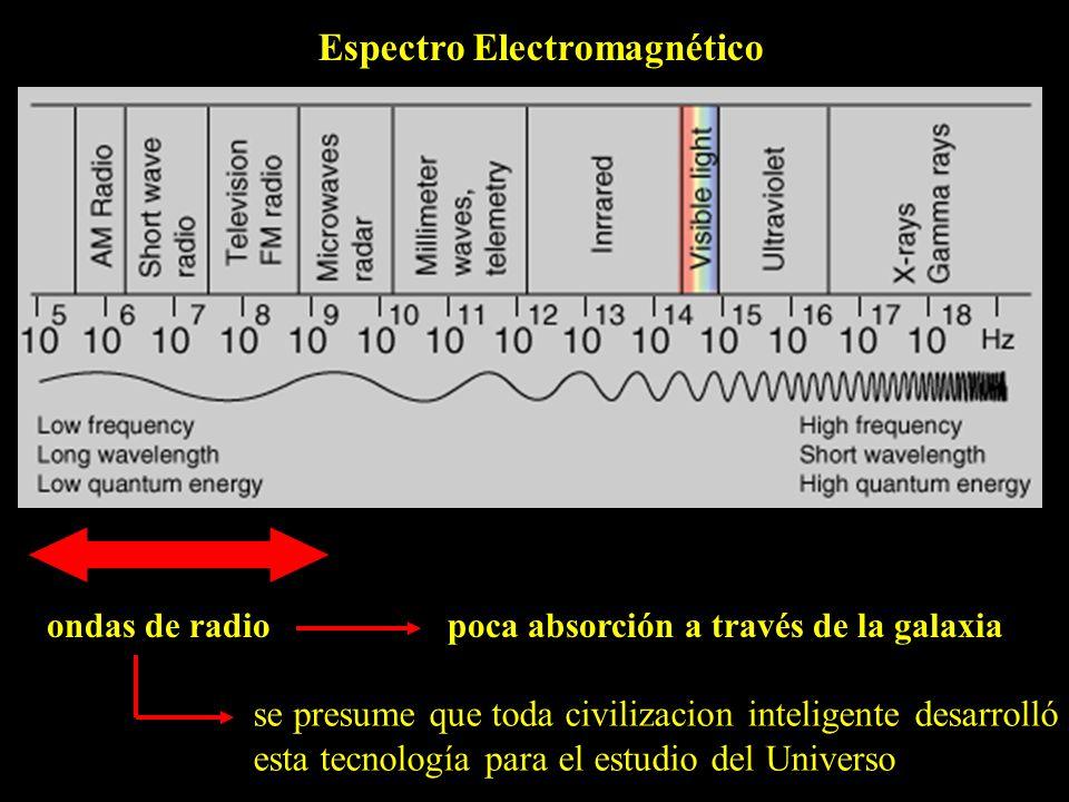 Espectro Electromagnético ondas de radiopoca absorción a través de la galaxia se presume que toda civilizacion inteligente desarrolló esta tecnología para el estudio del Universo