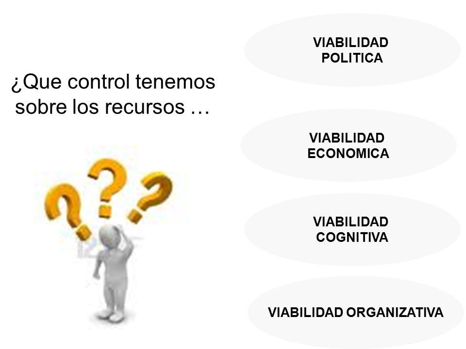 VIABILIDAD POLITICA VIABILIDAD ECONOMICA VIABILIDAD COGNITIVA VIABILIDAD ORGANIZATIVA ¿Que control tenemos sobre los recursos …