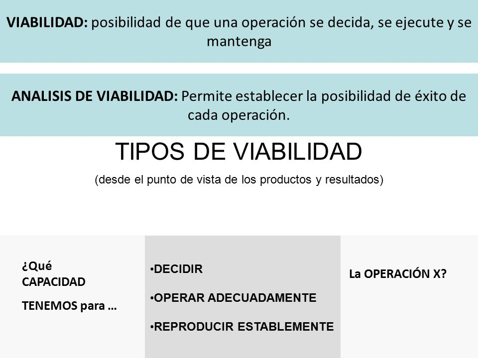 TIPOS DE VIABILIDAD (desde el punto de vista de los productos y resultados) ¿Qué CAPACIDAD TENEMOS para … DECIDIR OPERAR ADECUADAMENTE REPRODUCIR ESTABLEMENTE La OPERACIÓN X.