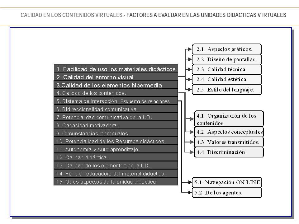 CALIDAD EN LOS CONTENIDOS VIRTUALES - FACTORES A EVALUAR EN LAS UNIDADES DIDACTICAS V IRTUALES