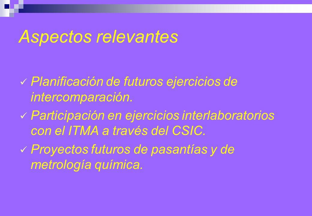 Planificación de futuros ejercicios de intercomparación.