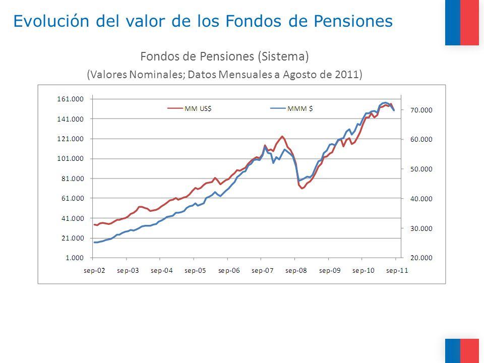 Evolución del valor de los Fondos de Pensiones Fondos de Pensiones (Sistema) (Valores Nominales; Datos Mensuales a Agosto de 2011)