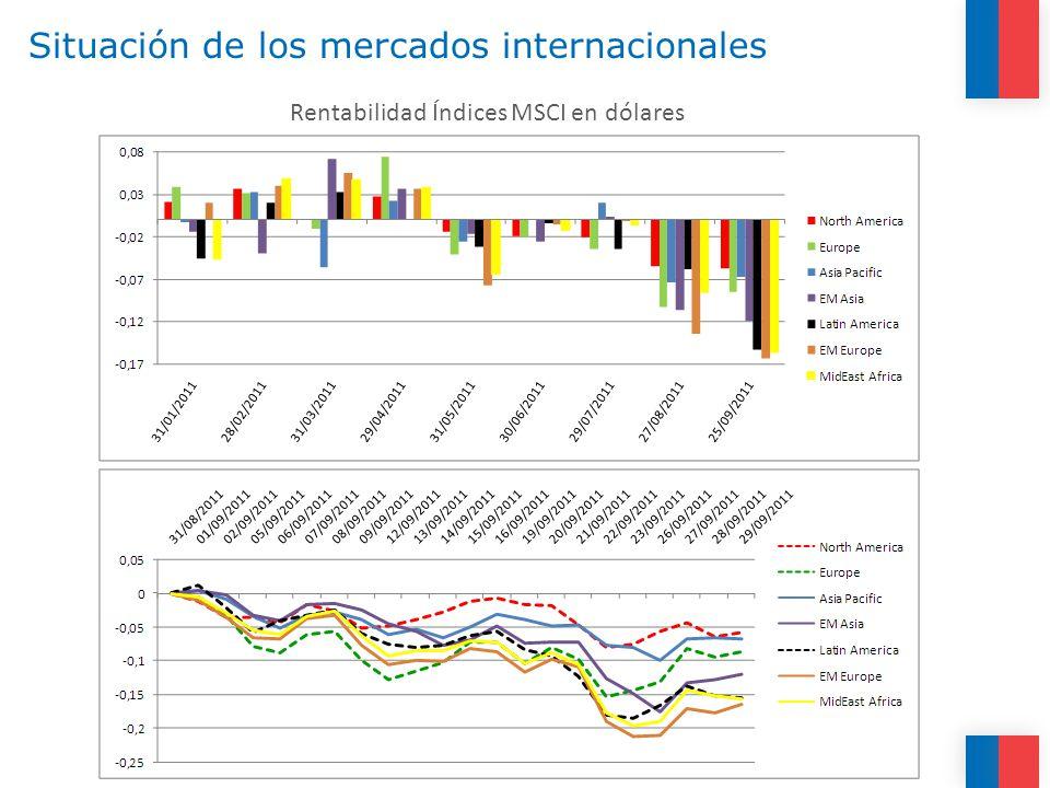 Situación de los mercados internacionales Rentabilidad Índices MSCI en dólares