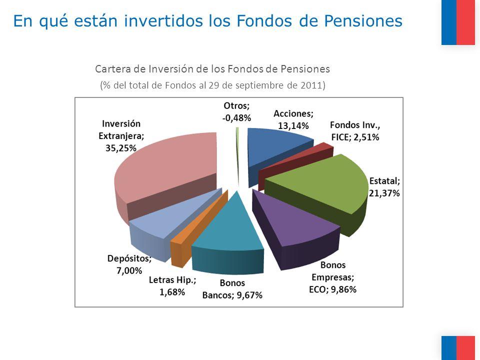 En qué están invertidos los Fondos de Pensiones Cartera de Inversión de los Fondos de Pensiones (% del total de Fondos al 29 de septiembre de 2011)