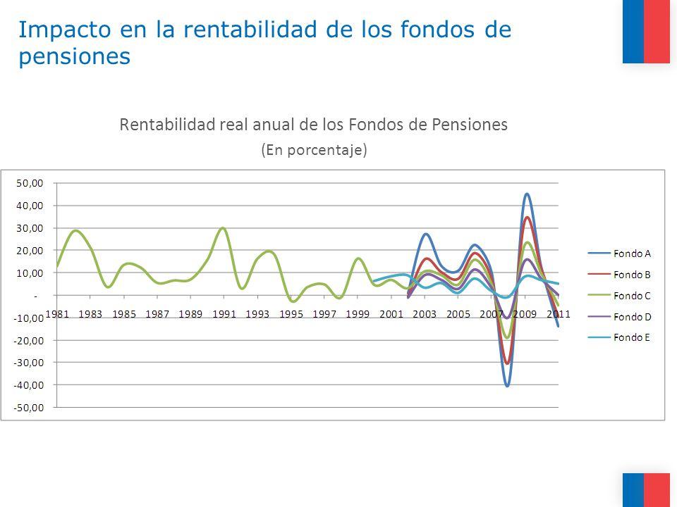 Impacto en la rentabilidad de los fondos de pensiones Rentabilidad real anual de los Fondos de Pensiones (En porcentaje)