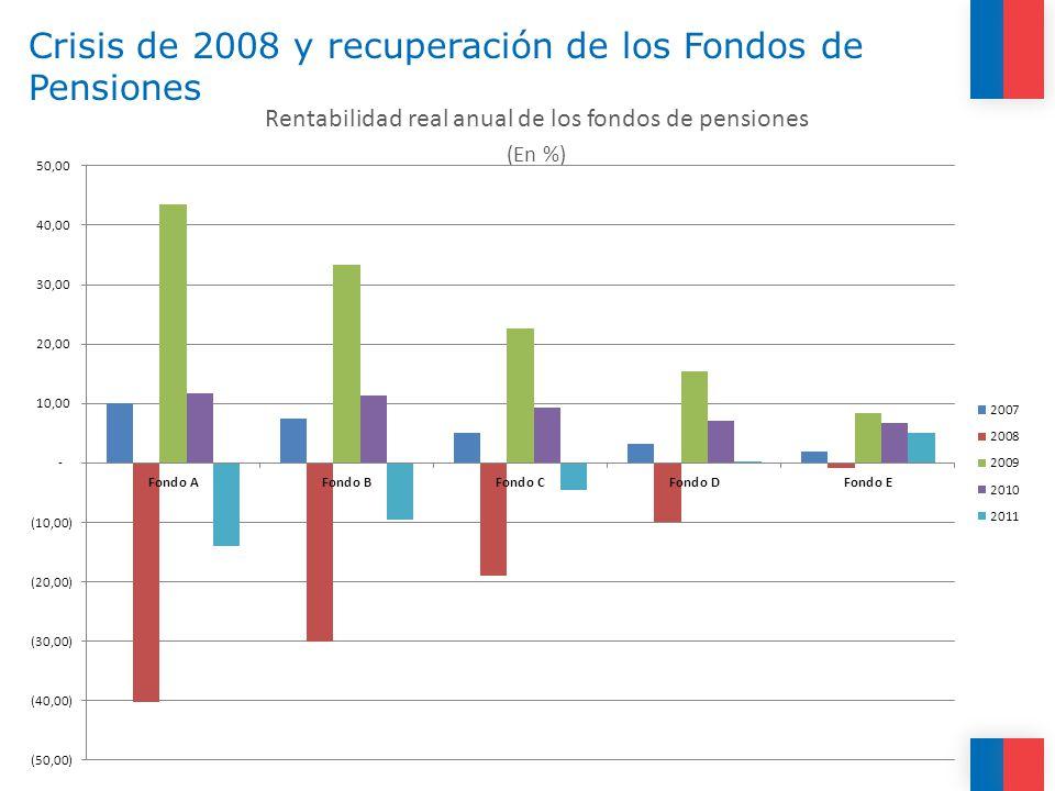 Crisis de 2008 y recuperación de los Fondos de Pensiones Rentabilidad real anual de los fondos de pensiones (En %)