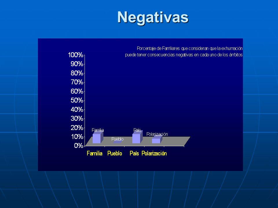 Negativas Negativas