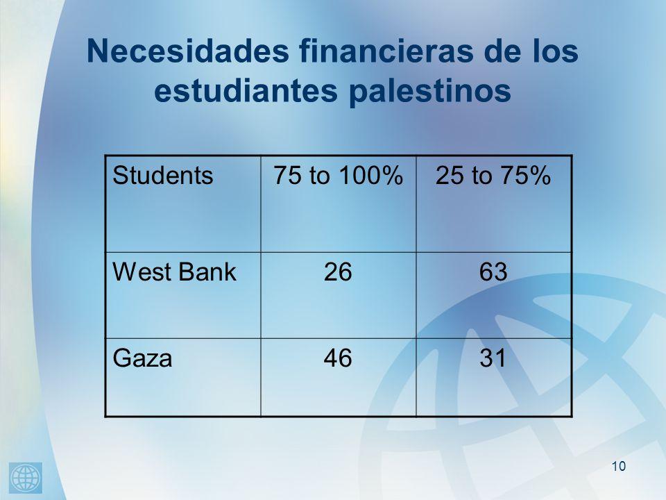 10 Necesidades financieras de los estudiantes palestinos Students75 to 100%25 to 75% West Bank2663 Gaza4631