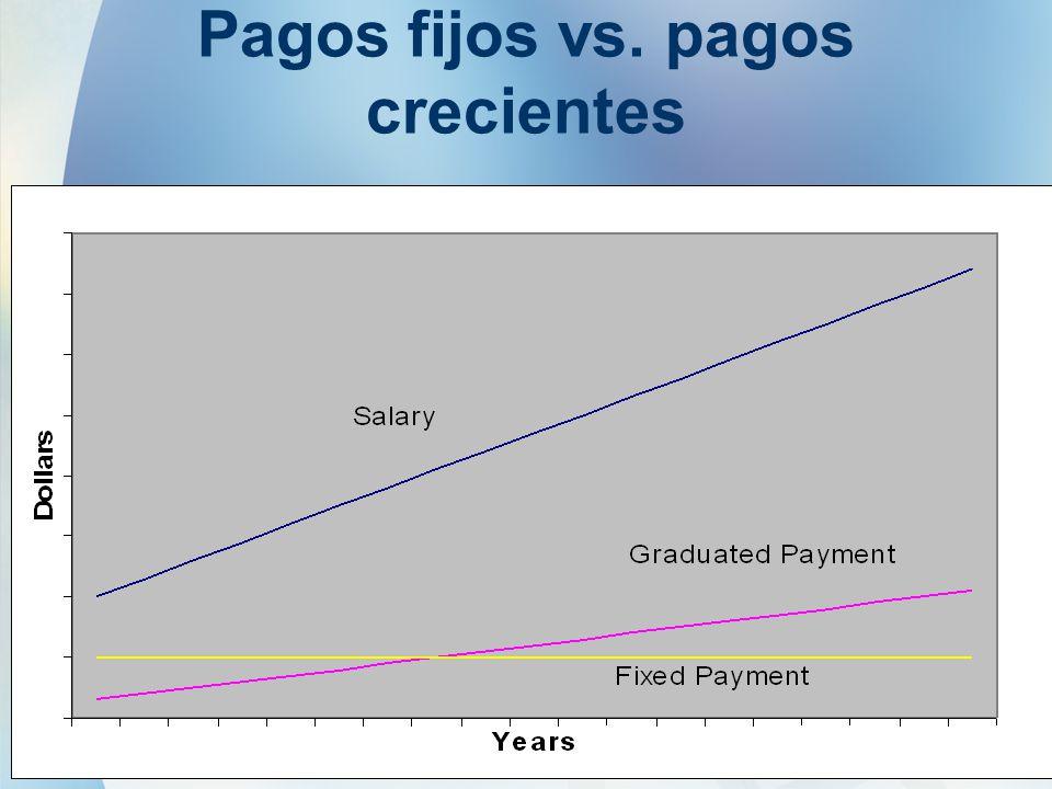 21 Pagos fijos vs. pagos crecientes