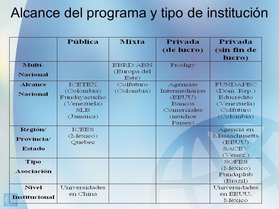 Alcance del programa y tipo de institución