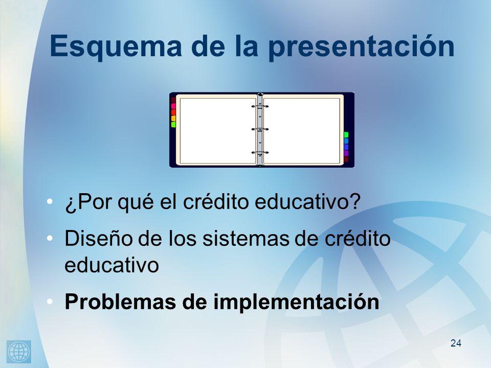24 Esquema de la presentación ¿Por qué el crédito educativo.