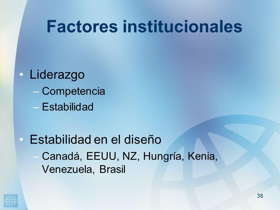 36 Factores institucionales Liderazgo –Competencia –Estabilidad Estabilidad en el diseño –Canadá, EEUU, NZ, Hungría, Kenia, Venezuela, Brasil