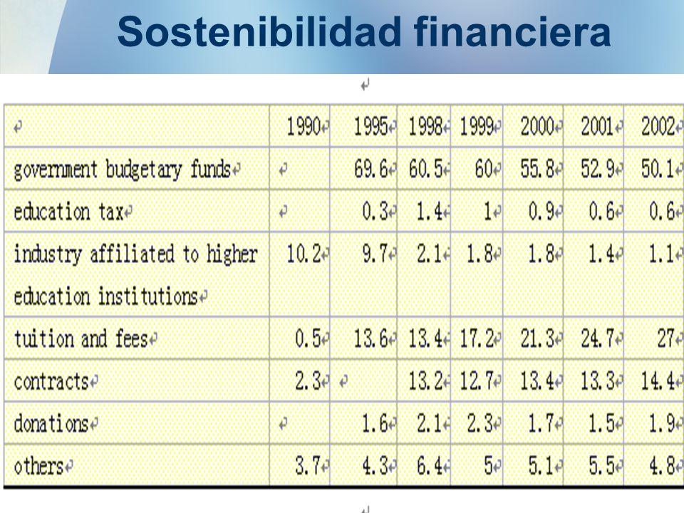 6 Sostenibilidad financiera Posibilidad de introducir / incrementar cobro de matrícula en las instituciones públicas Posibilidad de aumentar la cobertura a través de instituciones privadas Mecanismo de auto financiamiento ( revolving fund)