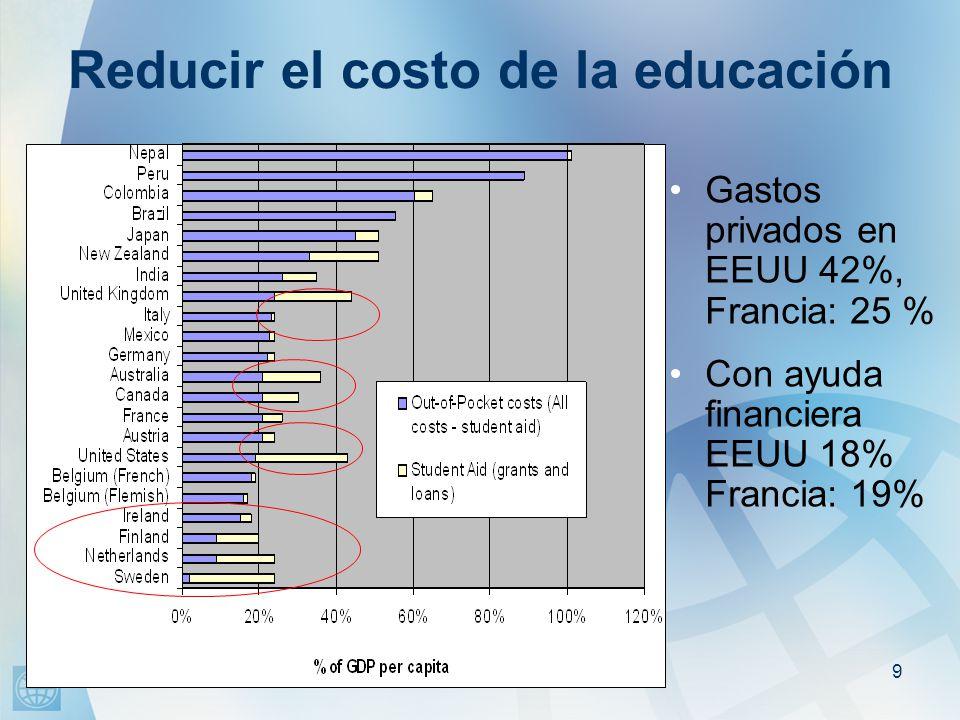 9 Reducir el costo de la educación Gastos privados en EEUU 42%, Francia: 25 % Con ayuda financiera EEUU 18% Francia: 19%