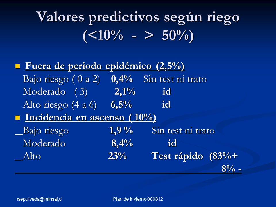 rsepulveda@minsal,cl Plan de Invierno 080812 Valores predictivos según riego ( 50%) Fuera de periodo epidémico (2,5%) Fuera de periodo epidémico (2,5%) Bajo riesgo ( 0 a 2) 0,4% Sin test ni trato Bajo riesgo ( 0 a 2) 0,4% Sin test ni trato Moderado ( 3) 2,1% id Moderado ( 3) 2,1% id Alto riesgo (4 a 6) 6,5% id Alto riesgo (4 a 6) 6,5% id Incidencia en ascenso ( 10%) Incidencia en ascenso ( 10%) Bajo riesgo 1,9 % Sin test ni trato Bajo riesgo 1,9 % Sin test ni trato Moderado 8,4% id Moderado 8,4% id Alto 23% Test rápido (83%+ Alto 23% Test rápido (83%+ 8% - 8% -