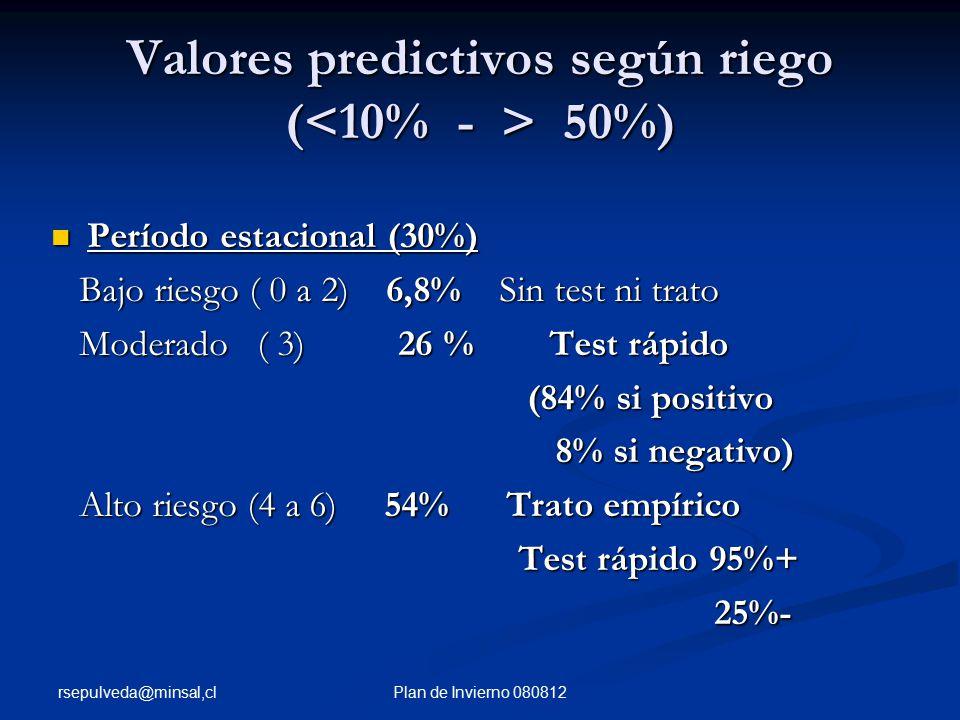 rsepulveda@minsal,cl Plan de Invierno 080812 Valores predictivos según riego ( 50%) Período estacional (30%) Período estacional (30%) Bajo riesgo ( 0 a 2) 6,8% Sin test ni trato Bajo riesgo ( 0 a 2) 6,8% Sin test ni trato Moderado ( 3) 26 % Test rápido Moderado ( 3) 26 % Test rápido (84% si positivo (84% si positivo 8% si negativo) 8% si negativo) Alto riesgo (4 a 6) 54% Trato empírico Alto riesgo (4 a 6) 54% Trato empírico Test rápido 95%+ Test rápido 95%+ 25%- 25%-