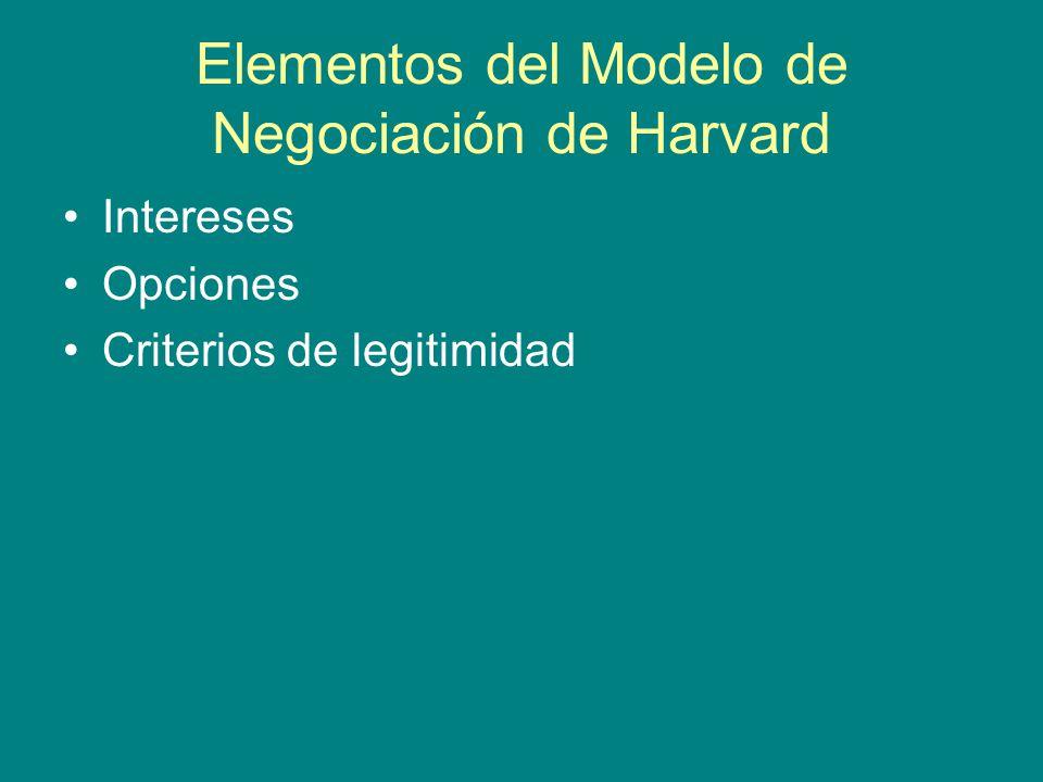 Elementos del Modelo de Negociación de Harvard Intereses Opciones Criterios de legitimidad