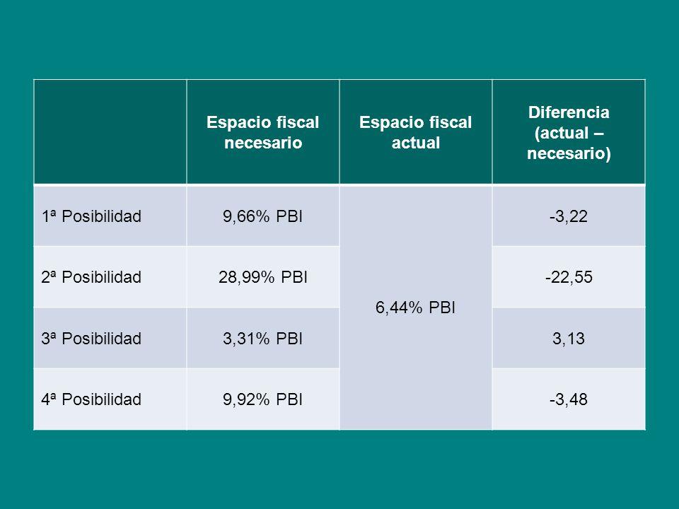 Espacio fiscal necesario Espacio fiscal actual Diferencia (actual – necesario) 1ª Posibilidad9,66% PBI 6,44% PBI -3,22 2ª Posibilidad28,99% PBI-22,55 3ª Posibilidad3,31% PBI3,13 4ª Posibilidad9,92% PBI-3,48