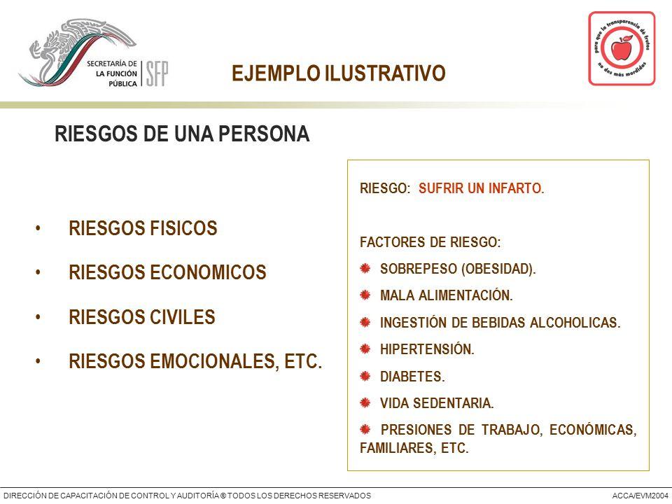 DIRECCIÓN DE CAPACITACIÓN DE CONTROL Y AUDITORÍA ® TODOS LOS DERECHOS RESERVADOSACCA/EVM2004 EJEMPLO ILUSTRATIVO RIESGO: SUFRIR UN INFARTO.