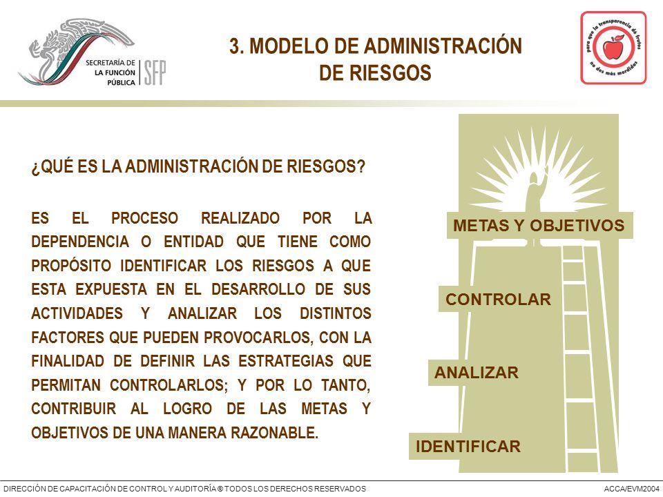 DIRECCIÓN DE CAPACITACIÓN DE CONTROL Y AUDITORÍA ® TODOS LOS DERECHOS RESERVADOSACCA/EVM2004 3.