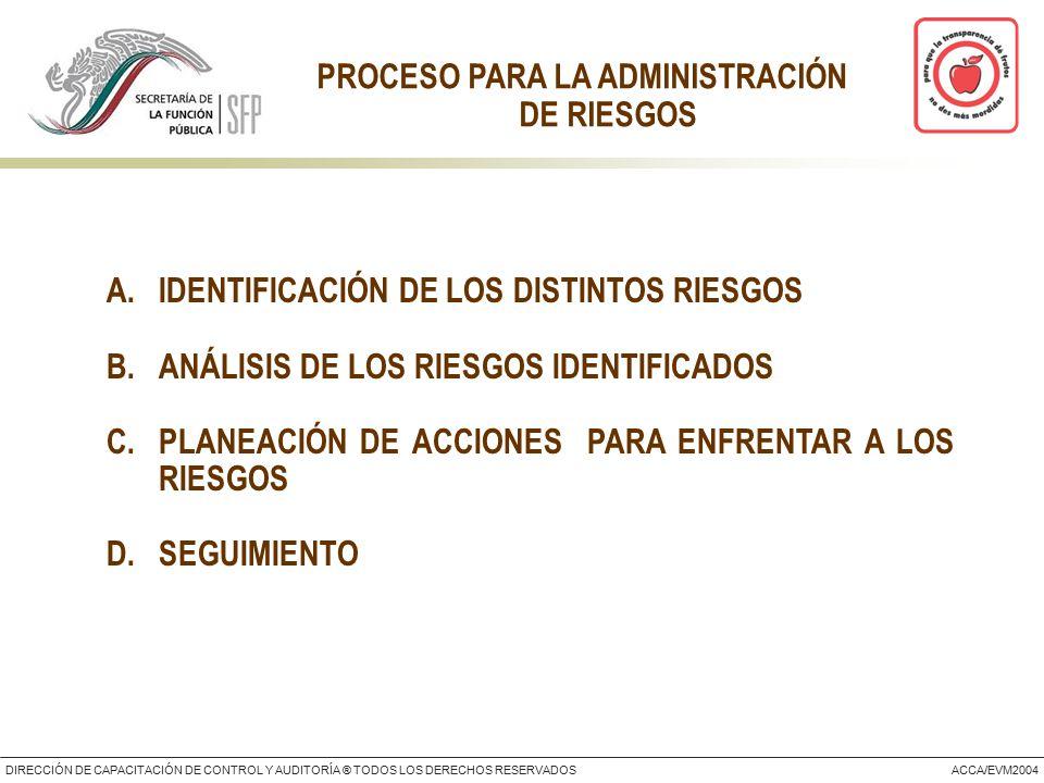 DIRECCIÓN DE CAPACITACIÓN DE CONTROL Y AUDITORÍA ® TODOS LOS DERECHOS RESERVADOSACCA/EVM2004 A.IDENTIFICACIÓN DE LOS DISTINTOS RIESGOS B.ANÁLISIS DE LOS RIESGOS IDENTIFICADOS C.PLANEACIÓN DE ACCIONES PARA ENFRENTAR A LOS RIESGOS D.SEGUIMIENTO PROCESO PARA LA ADMINISTRACIÓN DE RIESGOS