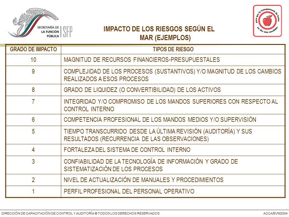 DIRECCIÓN DE CAPACITACIÓN DE CONTROL Y AUDITORÍA ® TODOS LOS DERECHOS RESERVADOSACCA/EVM2004 IMPACTO DE LOS RIESGOS SEGÚN EL MAR (EJEMPLOS) GRADO DE IMPACTOTIPOS DE RIESGO 10MAGNITUD DE RECURSOS FINANCIEROS-PRESUPUESTALES 9COMPLEJIDAD DE LOS PROCESOS (SUSTANTIVOS) Y/O MAGNITUD DE LOS CAMBIOS REALIZADOS A ESOS PROCESOS 8GRADO DE LIQUIDEZ (O CONVERTIBILIDAD) DE LOS ACTIVOS 7INTEGRIDAD Y/O COMPROMISO DE LOS MANDOS SUPERIORES CON RESPECTO AL CONTROL INTERNO 6COMPETENCIA PROFESIONAL DE LOS MANDOS MEDIOS Y/O SUPERVISIÓN 5TIEMPO TRANSCURRIDO DESDE LA ÚLTIMA REVISIÓN (AUDITORÍA) Y SUS RESULTADOS (RECURRENCIA DE LAS OBSERVACIONES) 4FORTALEZA DEL SISTEMA DE CONTROL INTERNO 3CONFIABILIDAD DE LA TECNOLOGÍA DE INFORMACIÓN Y GRADO DE SISTEMATIZACIÓN DE LOS PROCESOS 2NIVEL DE ACTUALIZACIÓN DE MANUALES Y PROCEDIMIENTOS 1PERFIL PROFESIONAL DEL PERSONAL OPERATIVO