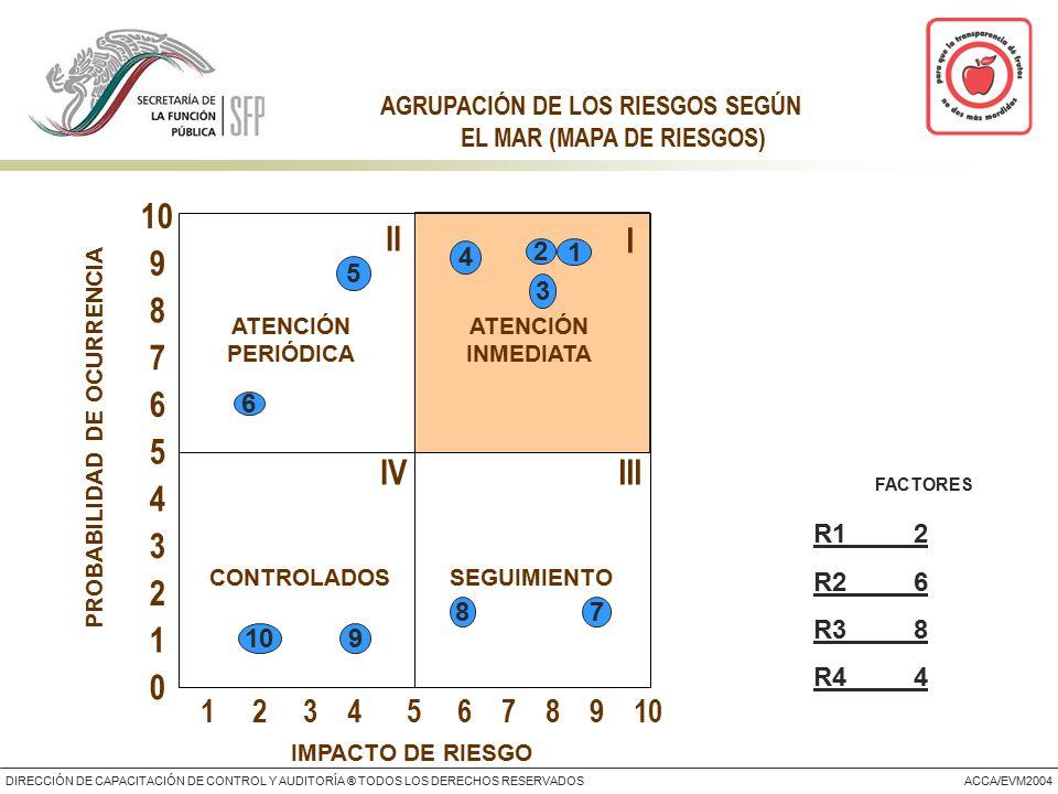 DIRECCIÓN DE CAPACITACIÓN DE CONTROL Y AUDITORÍA ® TODOS LOS DERECHOS RESERVADOSACCA/EVM2004 AGRUPACIÓN DE LOS RIESGOS SEGÚN EL MAR (MAPA DE RIESGOS) IMPACTO DE RIESGO PROBABILIDAD DE OCURRENCIA I II IVIII 5 4 3 2 1 6 7 8 9 10 0 1 2 3 4 5 6 7 8 9 10 ATENCIÓN INMEDIATA ATENCIÓN PERIÓDICA SEGUIMIENTO CONTROLADOS 2 3 1 7 6 5 4 109 8 R1 2 R2 6 R3 8 R4 4 FACTORES
