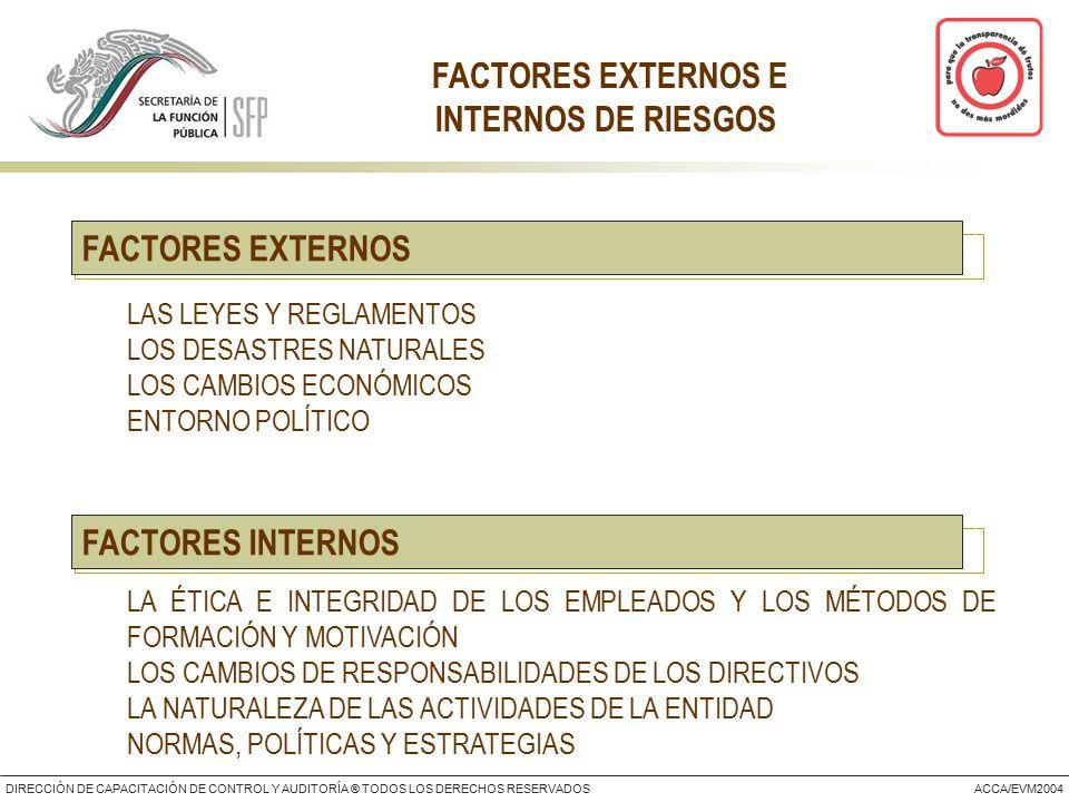 DIRECCIÓN DE CAPACITACIÓN DE CONTROL Y AUDITORÍA ® TODOS LOS DERECHOS RESERVADOSACCA/EVM2004 FACTORES EXTERNOS  LAS LEYES Y REGLAMENTOS  LOS DESASTRES NATURALES  LOS CAMBIOS ECONÓMICOS  ENTORNO POLÍTICO FACTORES EXTERNOS E INTERNOS DE RIESGOS  LA ÉTICA E INTEGRIDAD DE LOS EMPLEADOS Y LOS MÉTODOS DE FORMACIÓN Y MOTIVACIÓN  LOS CAMBIOS DE RESPONSABILIDADES DE LOS DIRECTIVOS  LA NATURALEZA DE LAS ACTIVIDADES DE LA ENTIDAD  NORMAS, POLÍTICAS Y ESTRATEGIAS FACTORES INTERNOS
