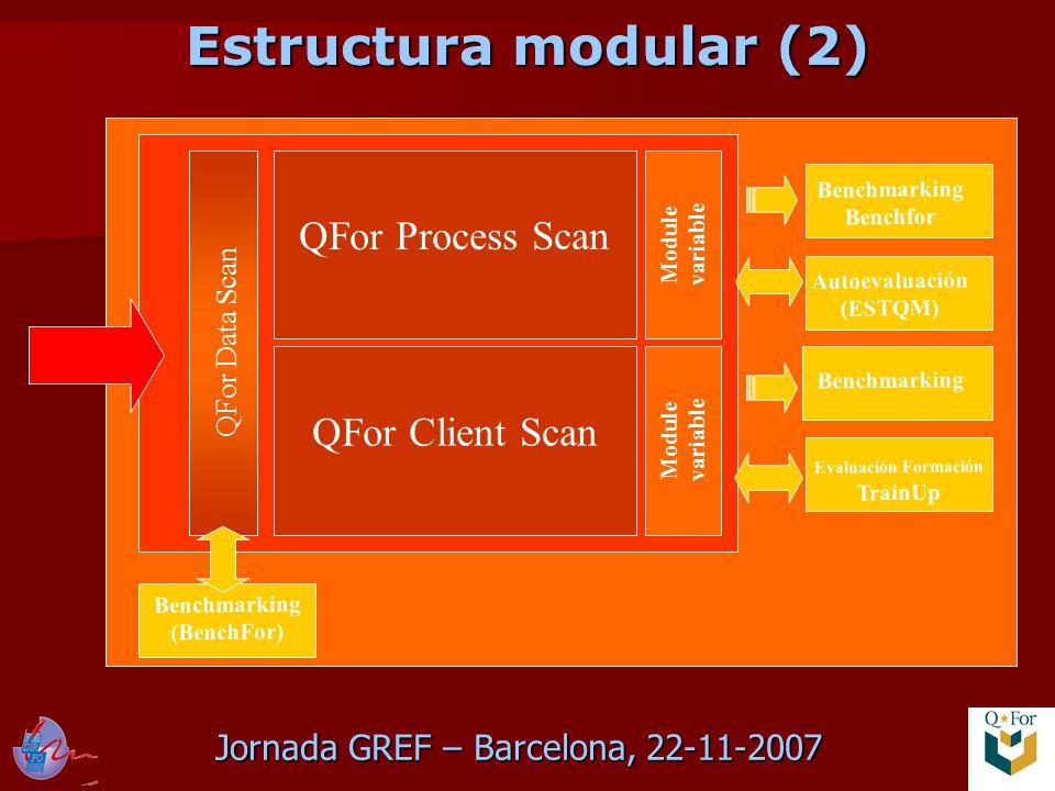 Jornada GREF – Barcelona, 22-11-2007 Estructura modular (2) QFor Data Scan QFor Process Scan QFor Client Scan Module variable Benchmarking Benchfor Evaluación Formación TrainUp Benchmarking Autoevaluación (ESTQM) Benchmarking (BenchFor)