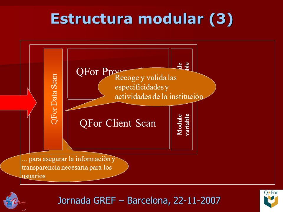 Jornada GREF – Barcelona, 22-11-2007 QFor Data Scan QFor Process Scan QFor Client Scan Module variable Recoge y valida las especificidades y actividades de la institución...