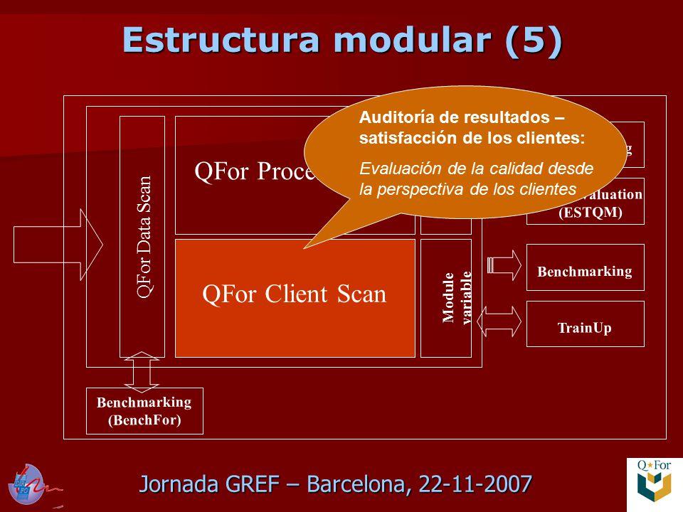 Jornada GREF – Barcelona, 22-11-2007 QFor Data Scan QFor Process Scan QFor Client Scan Module variable Benchmarking TrainUp Benchmarking Auto-évaluation (ESTQM) Benchmarking (BenchFor) Auditoría de resultados – satisfacción de los clientes: Evaluación de la calidad desde la perspectiva de los clientes Estructura modular (5)
