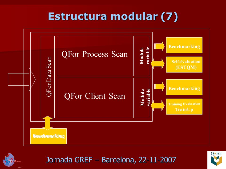 Jornada GREF – Barcelona, 22-11-2007 Estructura modular (7) QFor Data Scan QFor Process Scan QFor Client Scan Module variable Benchmarking Training Evaluation TrainUp Benchmarking Self-évaluation (ESTQM) Benchmarking
