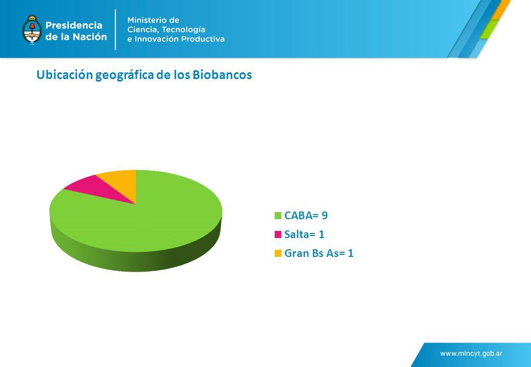 Ubicación geográfica de los Biobancos