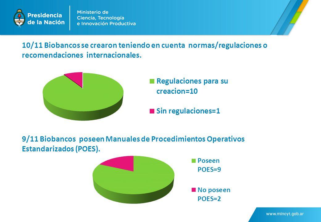 10/11 Biobancos se crearon teniendo en cuenta normas/regulaciones o recomendaciones internacionales.