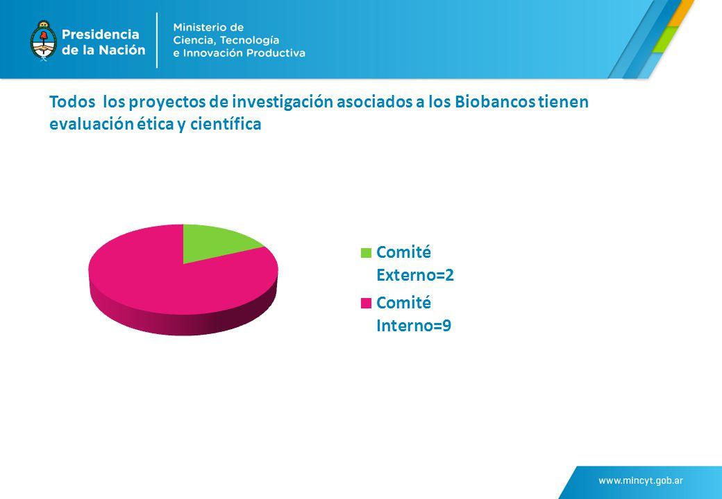 Todos los proyectos de investigación asociados a los Biobancos tienen evaluación ética y científica