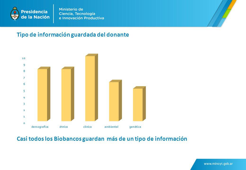 Tipo de información guardada del donante Casi todos los Biobancos guardan más de un tipo de información