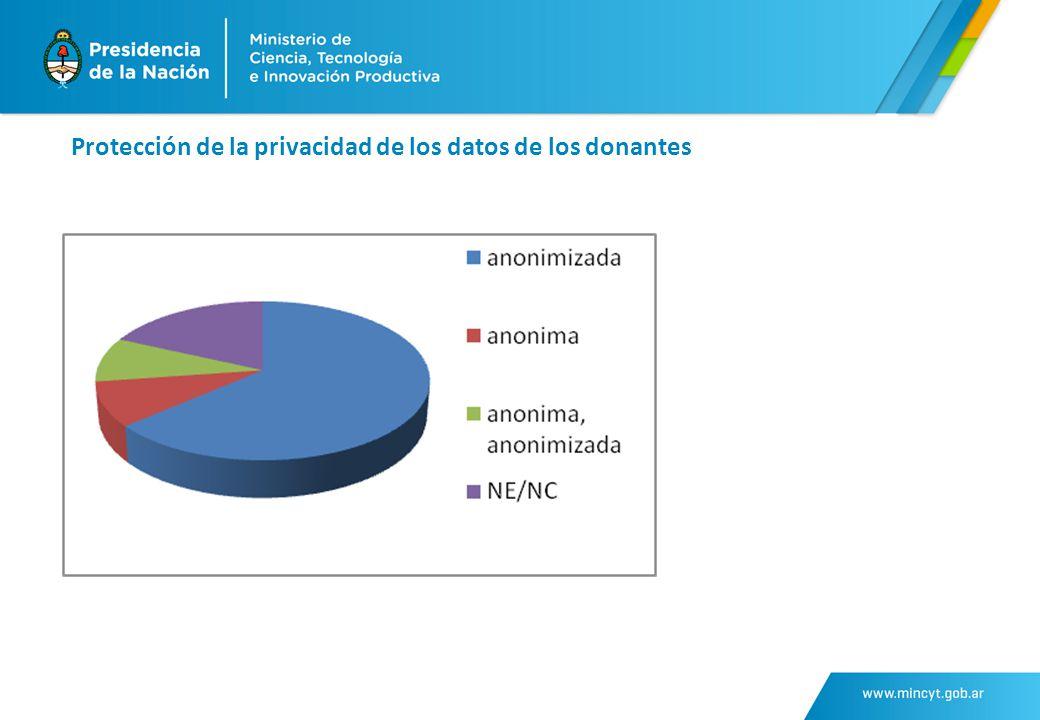 Protección de la privacidad de los datos de los donantes
