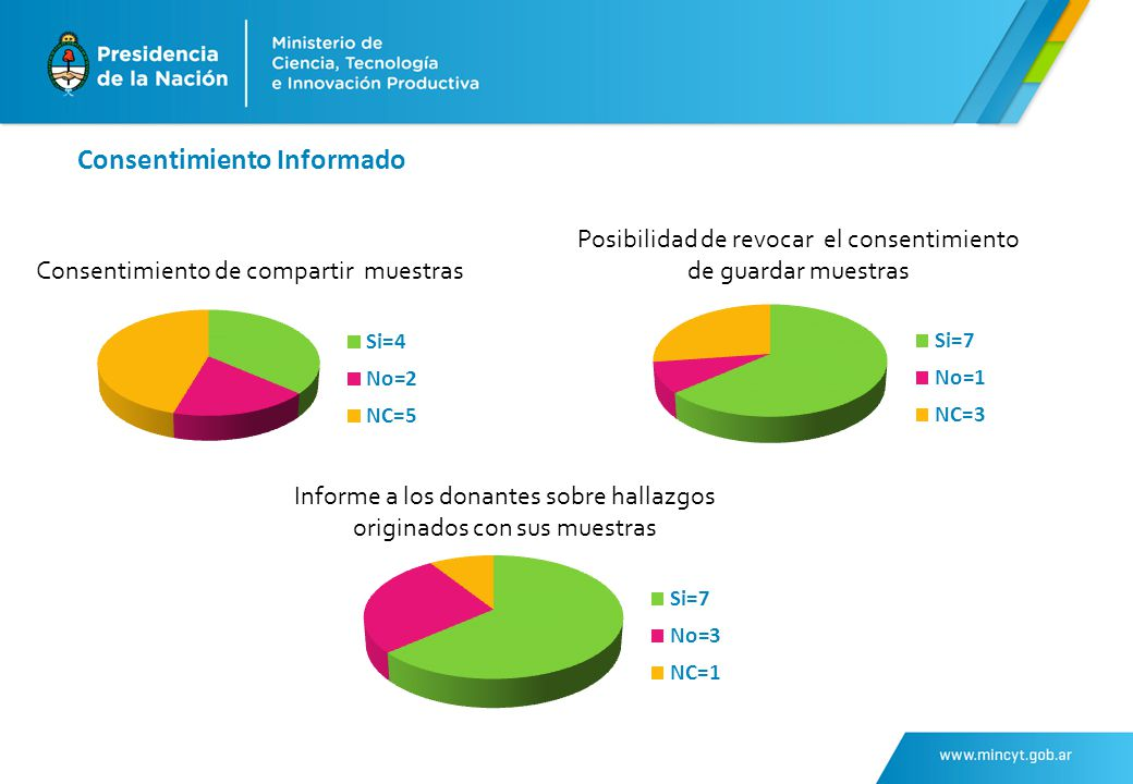 Consentimiento Informado Consentimiento de compartir muestras Posibilidad de revocar el consentimiento de guardar muestras Informe a los donantes sobre hallazgos originados con sus muestras