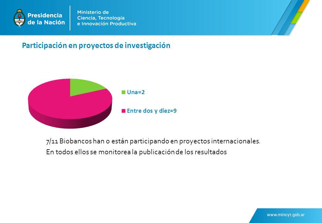 Participación en proyectos de investigación 7/11 Biobancos han o están participando en proyectos internacionales.