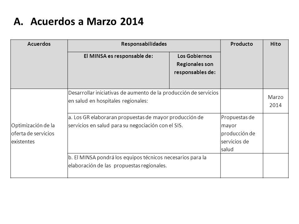 A.Acuerdos a Marzo 2014 AcuerdosResponsabilidadesProductoHito El MINSA es responsable de: Los Gobiernos Regionales son responsables de: Optimización de la oferta de servicios existentes Desarrollar iniciativas de aumento de la producción de servicios en salud en hospitales regionales: Marzo 2014 a.